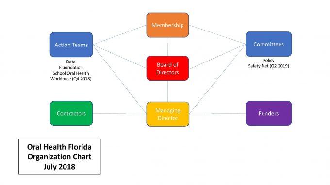ohf organizational chart